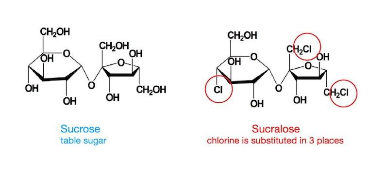 Is sucralose sabotaging your diet?