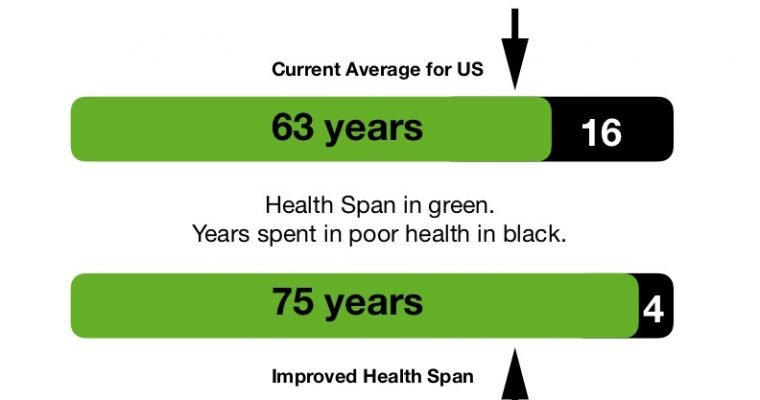 Prioritize a long health span